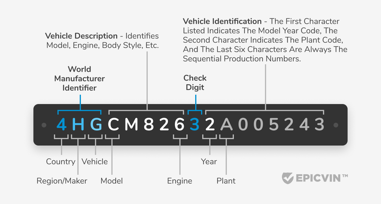 17-character number to identify a car